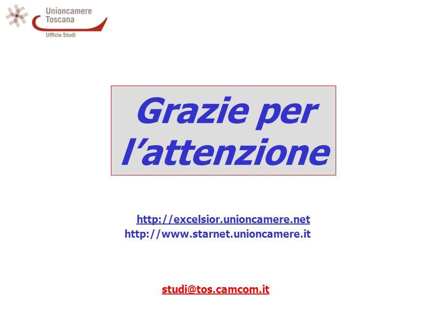 http://excelsior.unioncamere.net http://www.starnet.unioncamere.it Grazie per lattenzione studi@tos.camcom.it
