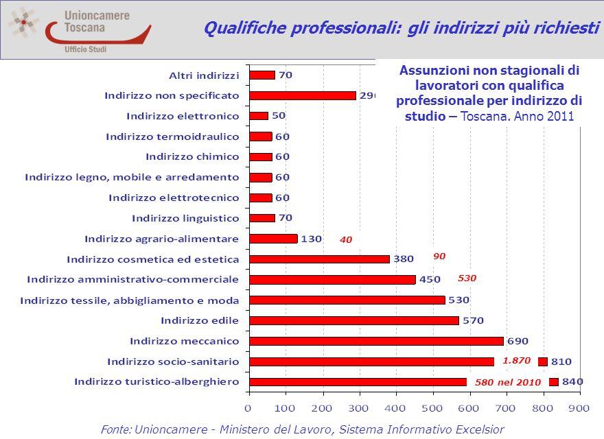 Qualifiche professionali: gli indirizzi più richiesti 580 nel 2010 Fonte: Unioncamere - Ministero del Lavoro, Sistema Informativo Excelsior Assunzioni non stagionali di lavoratori con qualifica professionale per indirizzo di studio – Toscana.