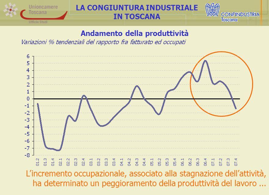Andamento della produttività LA CONGIUNTURA INDUSTRIALE IN TOSCANA Lincremento occupazionale, associato alla stagnazione dellattività, ha determinato un peggioramento della produttività del lavoro...