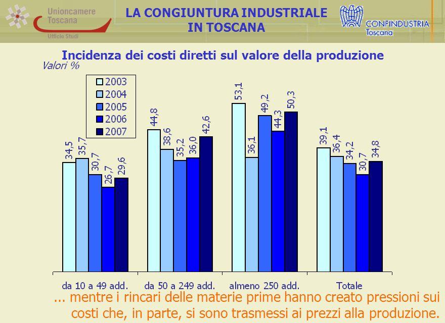Incidenza dei costi diretti sul valore della produzione LA CONGIUNTURA INDUSTRIALE IN TOSCANA...