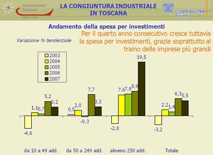 Andamento della spesa per investimenti LA CONGIUNTURA INDUSTRIALE IN TOSCANA Per il quarto anno consecutivo cresce tuttavia la spesa per investimenti, grazie soprattutto al traino delle imprese più grandi
