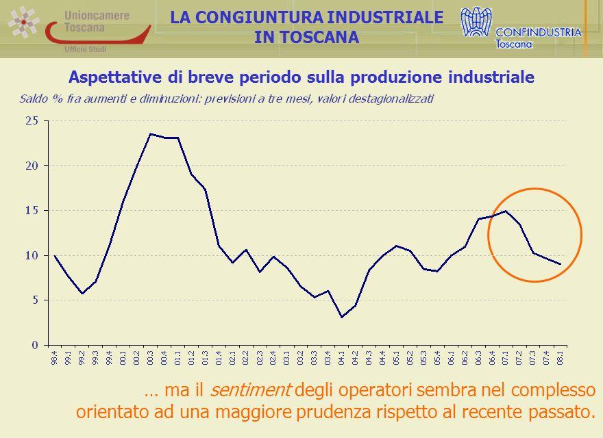Aspettative di breve periodo sulla produzione industriale LA CONGIUNTURA INDUSTRIALE IN TOSCANA … ma il sentiment degli operatori sembra nel complesso orientato ad una maggiore prudenza rispetto al recente passato.