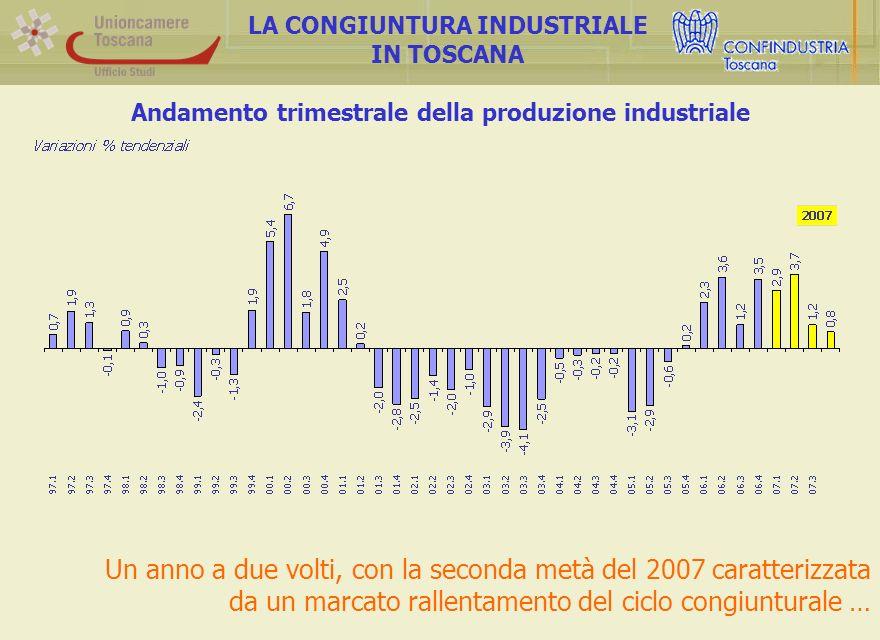 Andamento trimestrale della produzione industriale LA CONGIUNTURA INDUSTRIALE IN TOSCANA Un anno a due volti, con la seconda metà del 2007 caratterizzata da un marcato rallentamento del ciclo congiunturale …