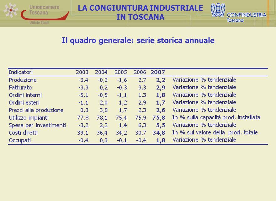 Andamento annuale della produzione e del fatturato LA CONGIUNTURA INDUSTRIALE IN TOSCANA Nonostante tale rallentamento, il bilancio del 2007 resta nel complesso positivo e solo di poco inferiore alle performance del 2006.