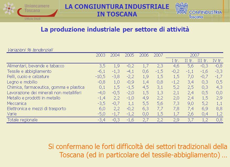 La produzione industriale per settore di attività LA CONGIUNTURA INDUSTRIALE IN TOSCANA Si confermano le forti difficoltà dei settori tradizionali della Toscana (ed in particolare del tessile-abbigliamento) …