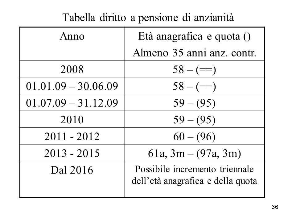 36 Tabella diritto a pensione di anzianità AnnoEtà anagrafica e quota () Almeno 35 anni anz. contr. 200858 – (==) 01.01.09 – 30.06.0958 – (==) 01.07.0