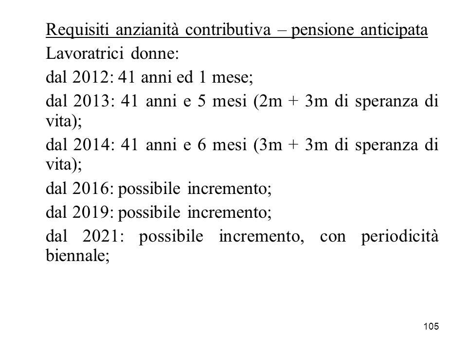 105 Requisiti anzianità contributiva – pensione anticipata Lavoratrici donne: dal 2012: 41 anni ed 1 mese; dal 2013: 41 anni e 5 mesi (2m + 3m di speranza di vita); dal 2014: 41 anni e 6 mesi (3m + 3m di speranza di vita); dal 2016: possibile incremento; dal 2019: possibile incremento; dal 2021: possibile incremento, con periodicità biennale;