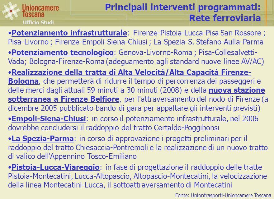 Ufficio Studi Principali interventi programmati: Rete ferroviaria Fonte: Uniontrasporti-Unioncamere Toscana Potenziamento infrastrutturale: Firenze-Pi