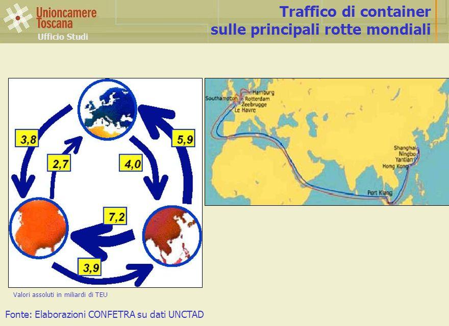 Fonte: Elaborazioni CONFETRA su dati UNCTAD Ufficio Studi Traffico di container sulle principali rotte mondiali Valori assoluti in miliardi di TEU