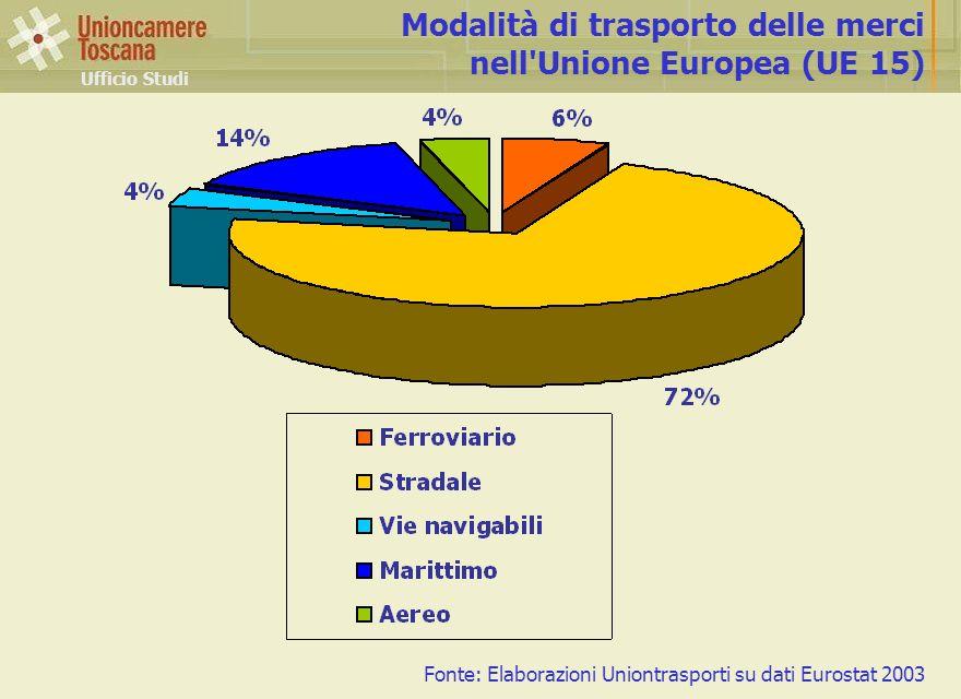 Ufficio Studi Modalità di trasporto delle merci nell'Unione Europea (UE 15) Fonte: Elaborazioni Uniontrasporti su dati Eurostat 2003