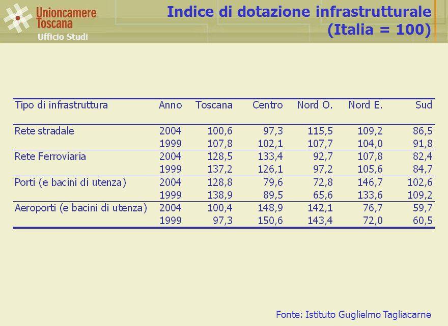 Ufficio Studi Indice di dotazione infrastrutturale (Italia = 100) Fonte: Istituto Guglielmo Tagliacarne