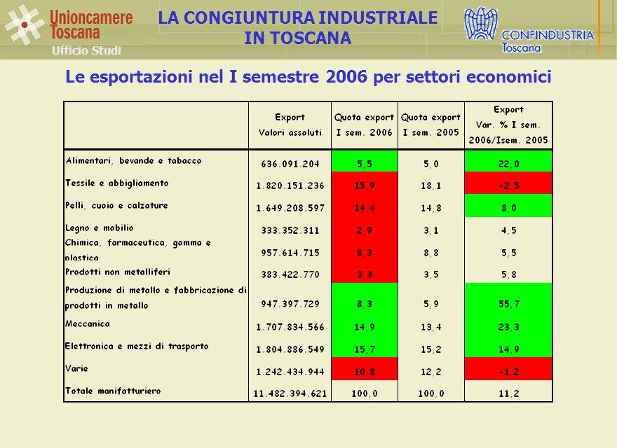 Le esportazioni nel I semestre 2006 per settori economici Ufficio Studi LA CONGIUNTURA INDUSTRIALE IN TOSCANA