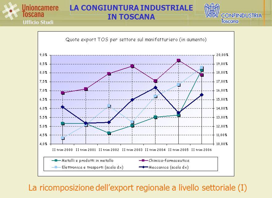 Ufficio Studi LA CONGIUNTURA INDUSTRIALE IN TOSCANA La ricomposizione dellexport regionale a livello settoriale (I)