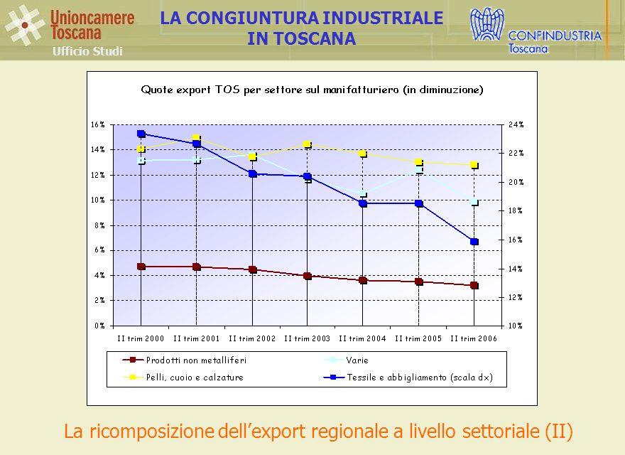 Ufficio Studi LA CONGIUNTURA INDUSTRIALE IN TOSCANA La ricomposizione dellexport regionale a livello settoriale (II)