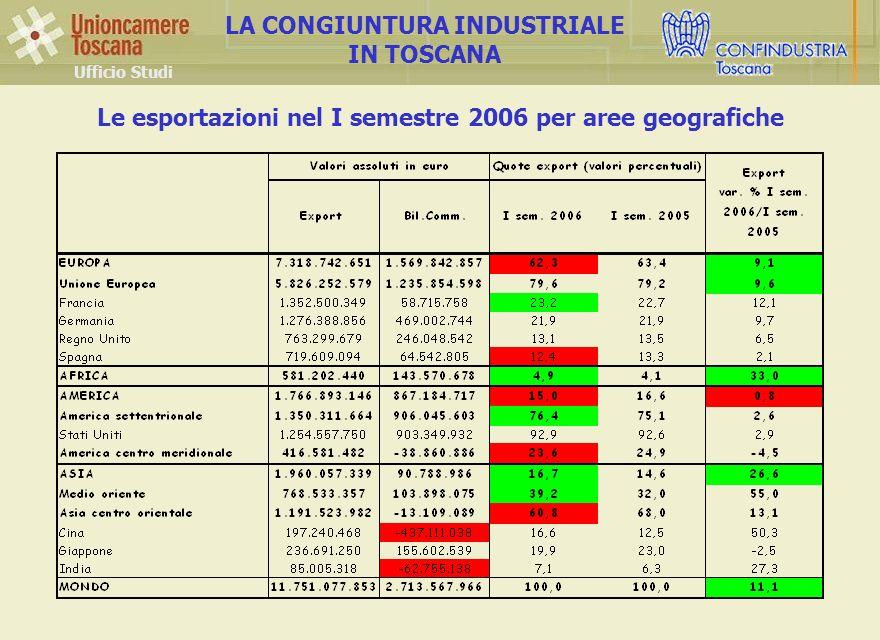 Ufficio Studi LA CONGIUNTURA INDUSTRIALE IN TOSCANA Le esportazioni nel I semestre 2006 per aree geografiche