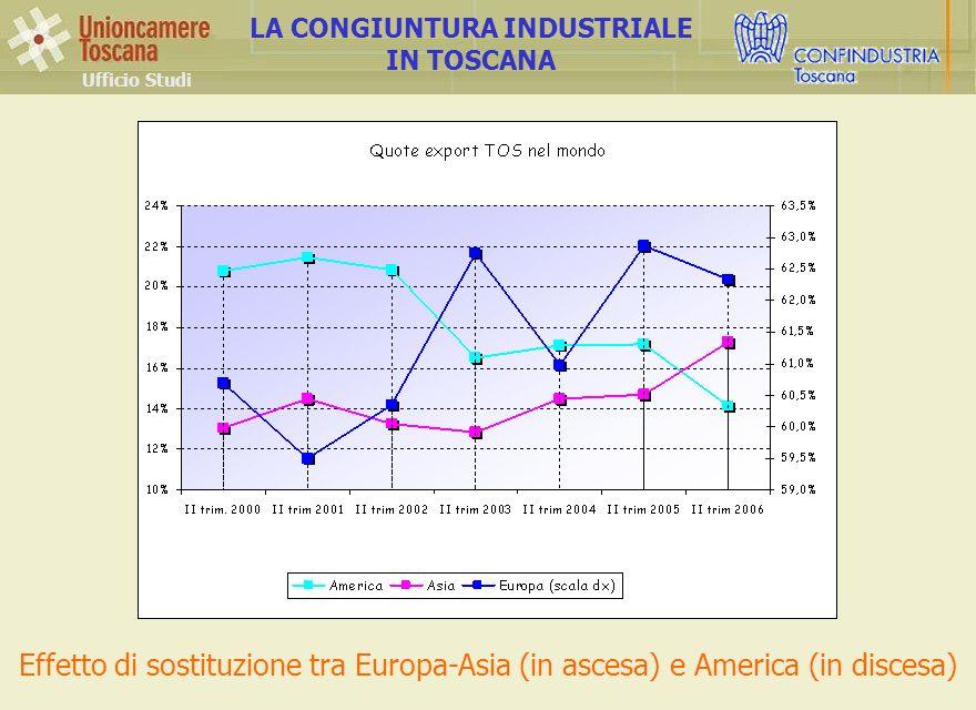Ufficio Studi LA CONGIUNTURA INDUSTRIALE IN TOSCANA Effetto di sostituzione tra Europa-Asia (in ascesa) e America (in discesa)