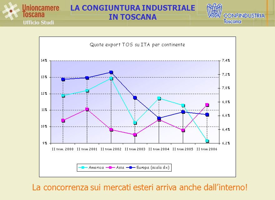 Ufficio Studi LA CONGIUNTURA INDUSTRIALE IN TOSCANA La concorrenza sui mercati esteri arriva anche dallinterno!