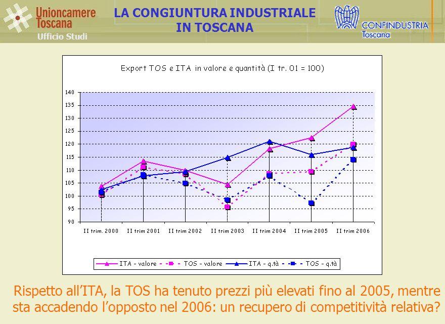 Ufficio Studi LA CONGIUNTURA INDUSTRIALE IN TOSCANA Rispetto allITA, la TOS ha tenuto prezzi più elevati fino al 2005, mentre sta accadendo lopposto nel 2006: un recupero di competitività relativa