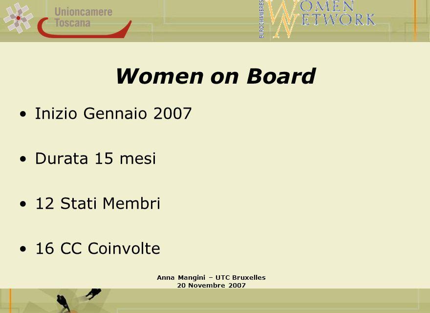 Priorità del Progetto Presenza femminile nei board delle CCIAA (gruppo di lavoro 1) Riconciliazione tra vita privata e professionale (gruppo di lavoro 2) Accesso al credito (gruppo di lavoro 3) Anna Mangini – UTC Bruxelles 20 Novembre 2007