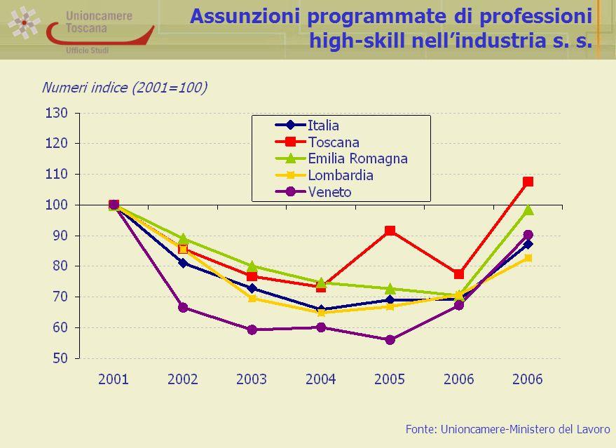 Assunzioni programmate di professioni high-skill nellindustria s.