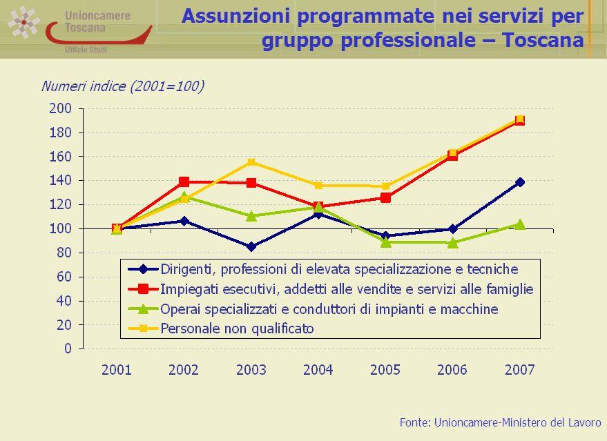 Assunzioni programmate nei servizi per gruppo professionale – Toscana Fonte: Unioncamere-Ministero del Lavoro