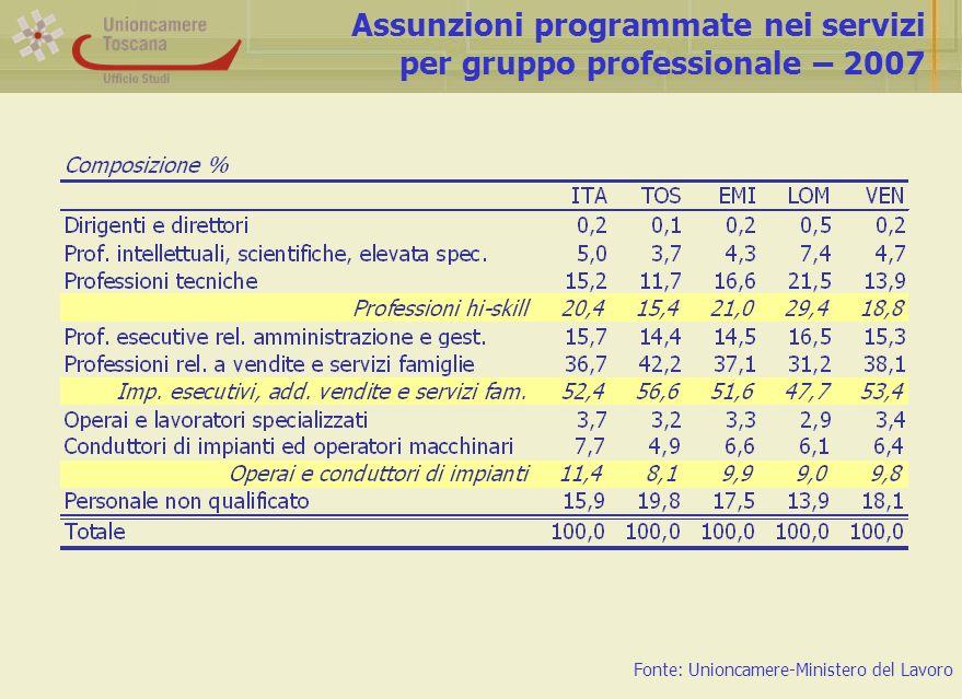Assunzioni programmate nei servizi per gruppo professionale – 2007 Fonte: Unioncamere-Ministero del Lavoro