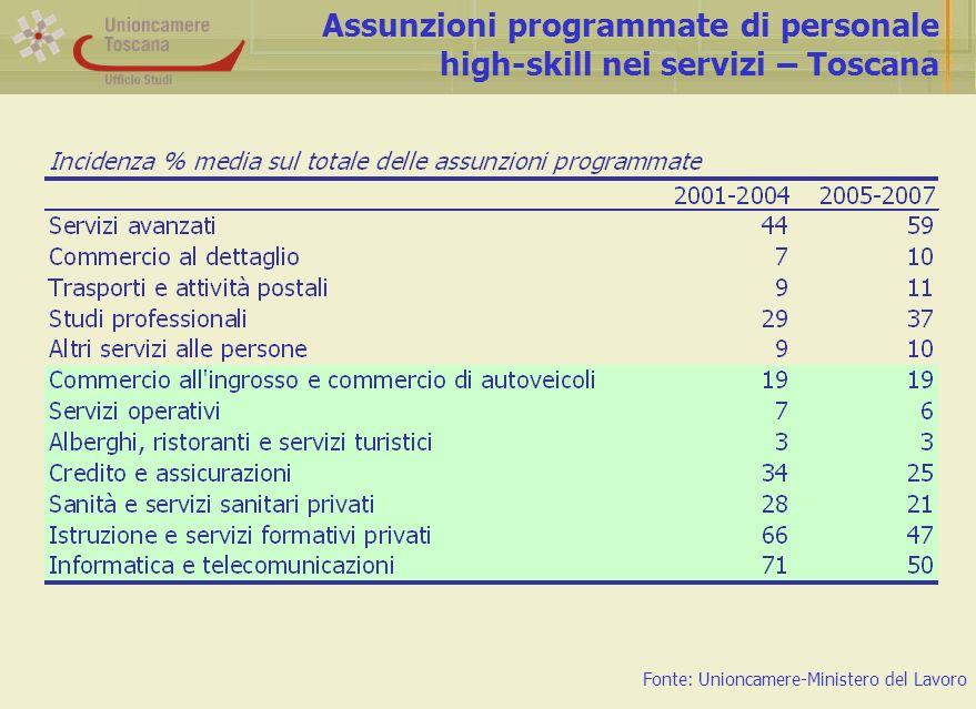 Assunzioni programmate di personale high-skill nei servizi – Toscana Fonte: Unioncamere-Ministero del Lavoro