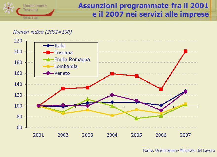 Assunzioni programmate fra il 2001 e il 2007 nei servizi alle imprese Fonte: Unioncamere-Ministero del Lavoro