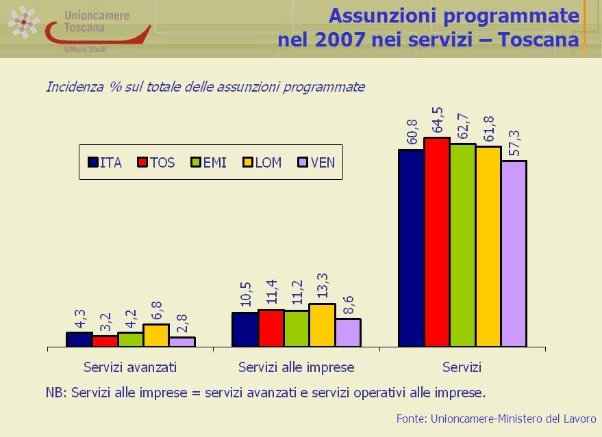 Assunzioni programmate nel 2007 nei servizi – Toscana Fonte: Unioncamere-Ministero del Lavoro