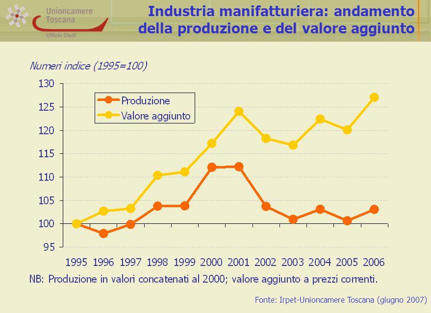 Industria manifatturiera: andamento della produzione e del valore aggiunto Fonte: Irpet-Unioncamere Toscana (giugno 2007)