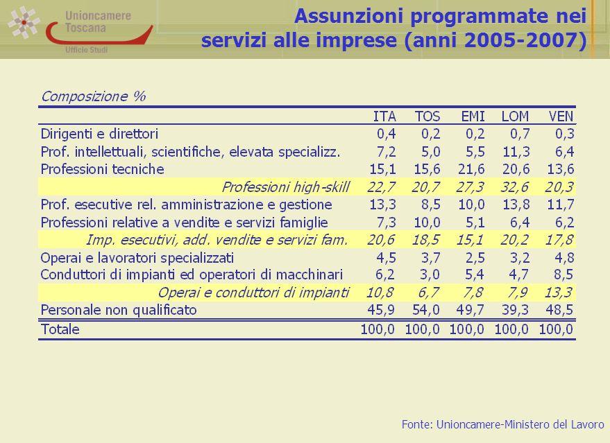 Assunzioni programmate nei servizi alle imprese (anni 2005-2007) Fonte: Unioncamere-Ministero del Lavoro