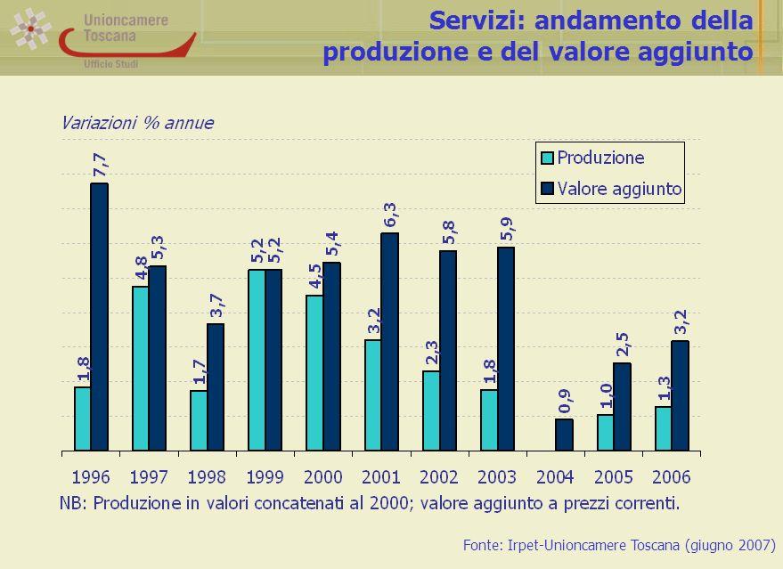 Servizi: andamento della produzione e del valore aggiunto Fonte: Irpet-Unioncamere Toscana (giugno 2007)