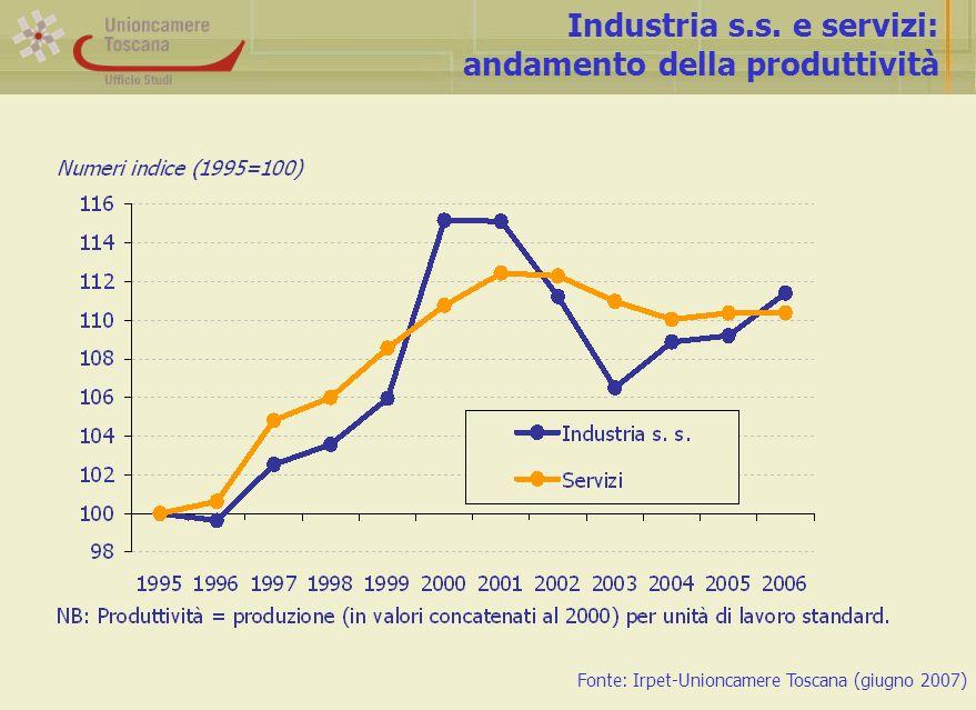 Industria s.s.