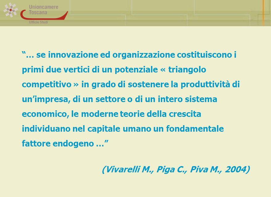 … se innovazione ed organizzazione costituiscono i primi due vertici di un potenziale « triangolo competitivo » in grado di sostenere la produttività di unimpresa, di un settore o di un intero sistema economico, le moderne teorie della crescita individuano nel capitale umano un fondamentale fattore endogeno … (Vivarelli M., Piga C., Piva M., 2004)