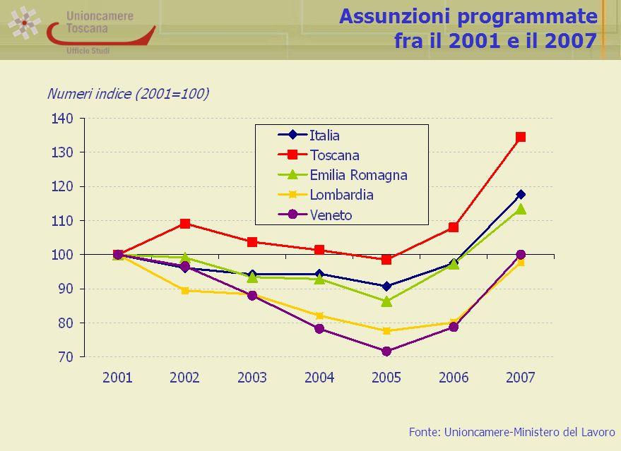 Assunzioni programmate fra il 2001 e il 2007 Fonte: Unioncamere-Ministero del Lavoro