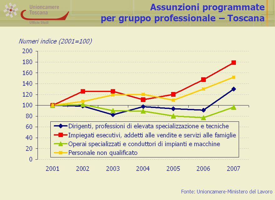 Assunzioni programmate per gruppo professionale – Toscana Fonte: Unioncamere-Ministero del Lavoro