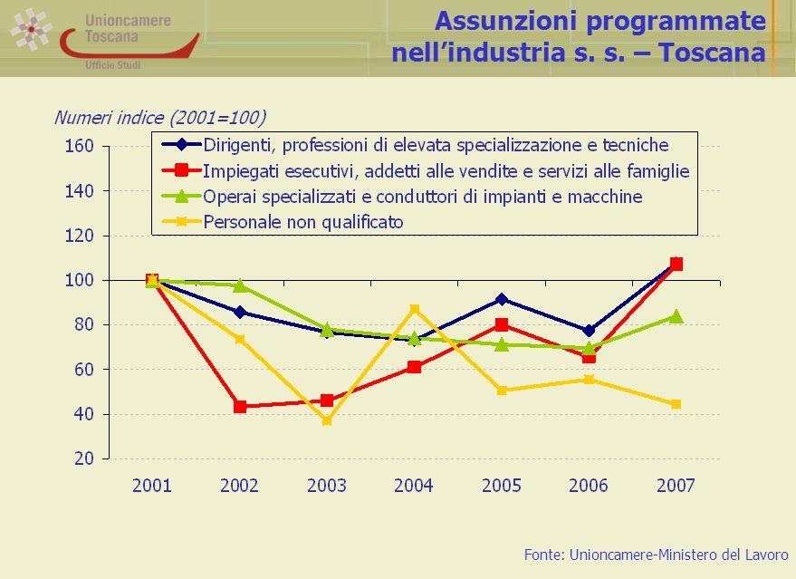 Assunzioni programmate nellindustria s. s. – Toscana Fonte: Unioncamere-Ministero del Lavoro