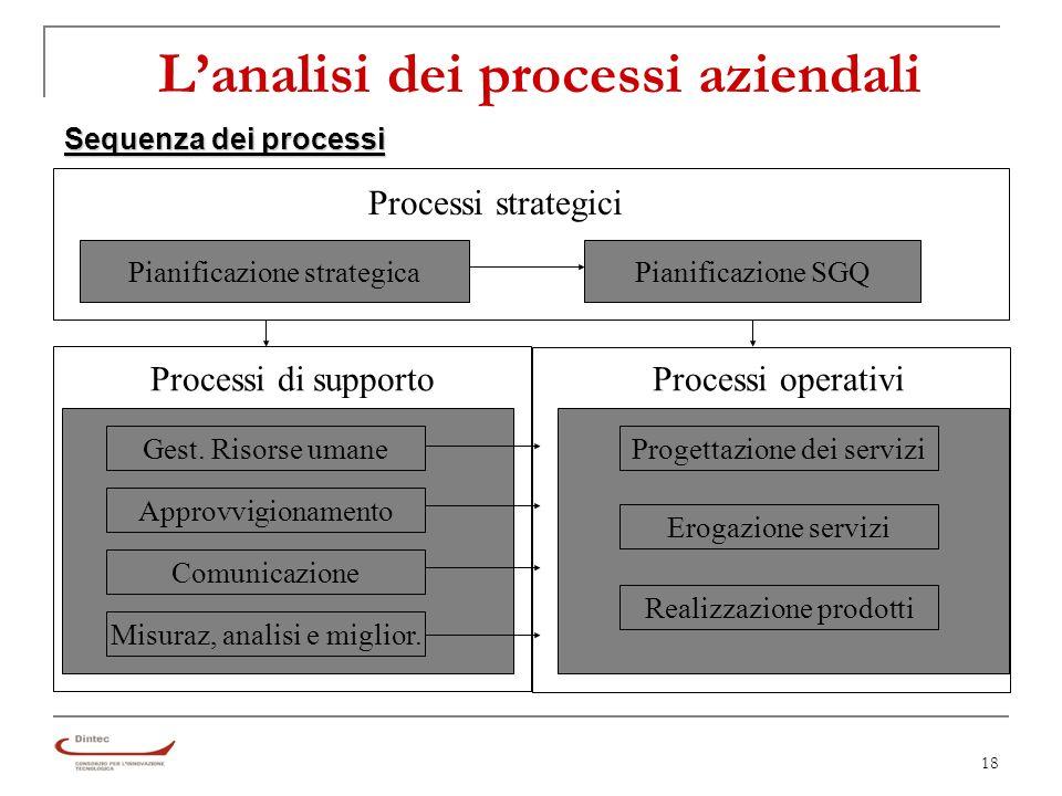 18 Lanalisi dei processi aziendali Sequenza dei processi Pianificazione strategica Processi strategici Pianificazione SGQ Gest.