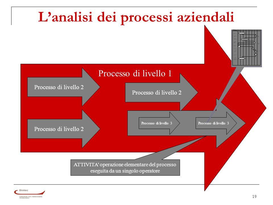 19 Lanalisi dei processi aziendali Processo di livello 2 Processo di livello 3 Processo di livello 1 ATTIVITA operazione elementare del processo eseguita da un singolo operatore