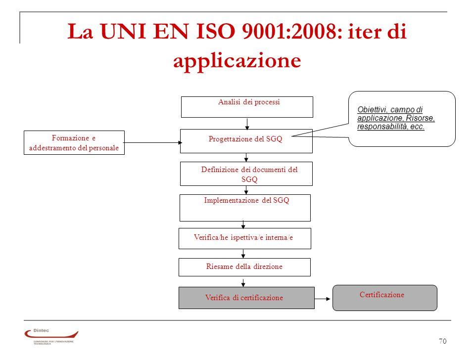 70 La UNI EN ISO 9001:2008: iter di applicazione Analisi dei processi Progettazione del SGQ Definizione dei documenti del SGQ Implementazione del SGQ Verifica/he ispettiva/e interna/e Riesame della direzione Verifica di certificazione Certificazione Formazione e addestramento del personale Obiettivi, campo di applicazione, Risorse, responsabilità, ecc.