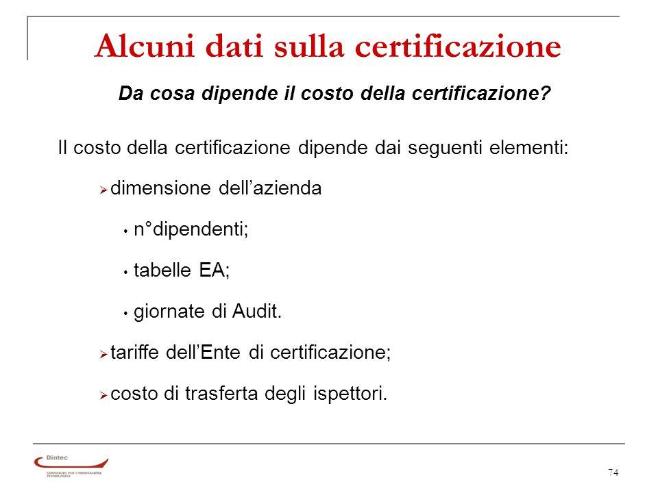 74 Alcuni dati sulla certificazione Il costo della certificazione dipende dai seguenti elementi: dimensione dellazienda n°dipendenti; tabelle EA; giornate di Audit.