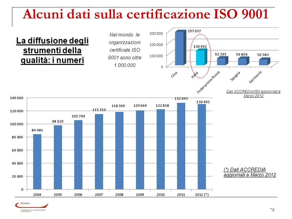 78 Alcuni dati sulla certificazione ISO 9001 La diffusione degli strumenti della qualità: i numeri (*) Dati ACCREDIA aggiornati a Marzo 2012 Dati ACCREDIA/ISO aggiornati a Marzo 2012 Nel mondo le organizzazioni certificate ISO 9001 sono oltre 1.000.000