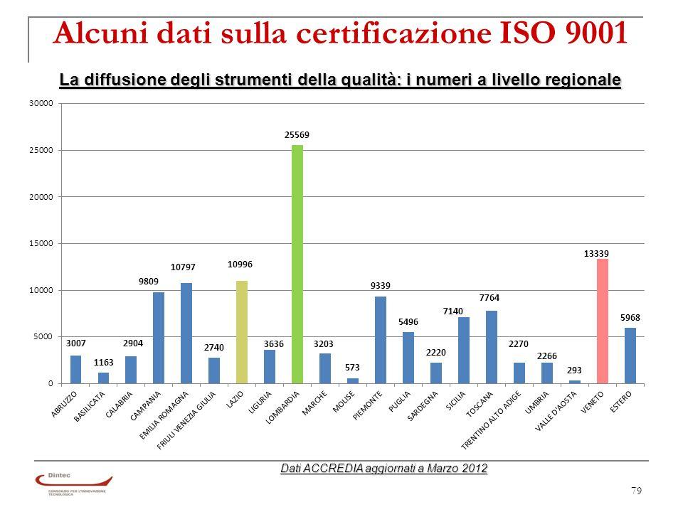 79 Alcuni dati sulla certificazione ISO 9001 La diffusione degli strumenti della qualità: i numeri a livello regionale Dati ACCREDIA aggiornati a Marzo 2012