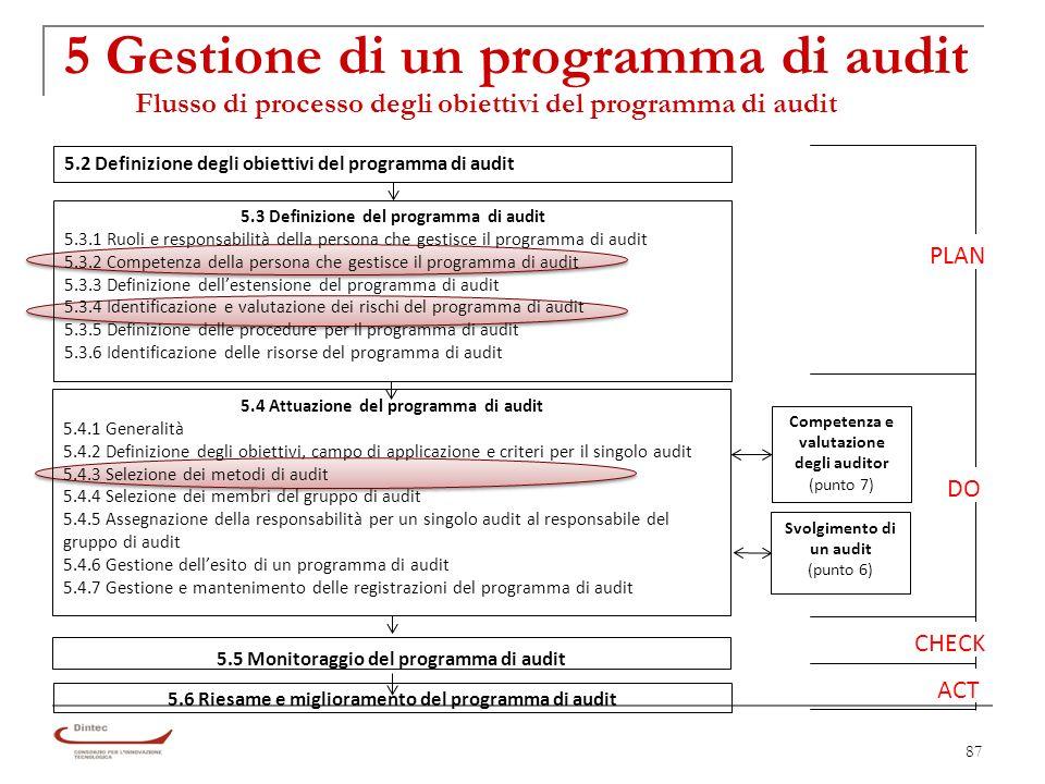 87 5 Gestione di un programma di audit Flusso di processo degli obiettivi del programma di audit 5.2 Definizione degli obiettivi del programma di audit 5.3 Definizione del programma di audit 5.3.1 Ruoli e responsabilità della persona che gestisce il programma di audit 5.3.2 Competenza della persona che gestisce il programma di audit 5.3.3 Definizione dellestensione del programma di audit 5.3.4 Identificazione e valutazione dei rischi del programma di audit 5.3.5 Definizione delle procedure per il programma di audit 5.3.6 Identificazione delle risorse del programma di audit 5.4 Attuazione del programma di audit 5.4.1 Generalità 5.4.2 Definizione degli obiettivi, campo di applicazione e criteri per il singolo audit 5.4.3 Selezione dei metodi di audit 5.4.4 Selezione dei membri del gruppo di audit 5.4.5 Assegnazione della responsabilità per un singolo audit al responsabile del gruppo di audit 5.4.6 Gestione dellesito di un programma di audit 5.4.7 Gestione e mantenimento delle registrazioni del programma di audit 5.5 Monitoraggio del programma di audit Competenza e valutazione degli auditor (punto 7) 5.6 Riesame e miglioramento del programma di audit Svolgimento di un audit (punto 6) PLAN DO CHECK ACT