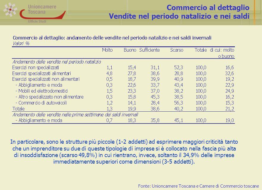 Commercio al dettaglio Vendite nel periodo natalizio e nei saldi Fonte: Unioncamere Toscana e Camere di Commercio toscane In particolare, sono le strutture più piccole (1-2 addetti) ad esprimere maggiori criticità tanto che un imprenditore su due di queste tipologie di imprese si è collocato nella fascia più alta di insoddisfazione (scarso 49,8%) in cui rientrano, invece, soltanto il 34,9% delle imprese immediatamente superiori come dimensioni (3-5 addetti).