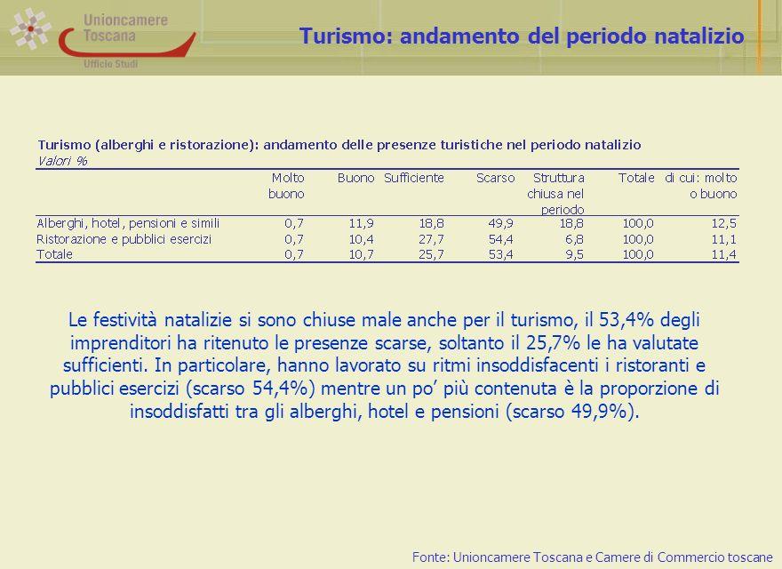 Turismo: andamento del periodo natalizio Fonte: Unioncamere Toscana e Camere di Commercio toscane Le festività natalizie si sono chiuse male anche per il turismo, il 53,4% degli imprenditori ha ritenuto le presenze scarse, soltanto il 25,7% le ha valutate sufficienti.
