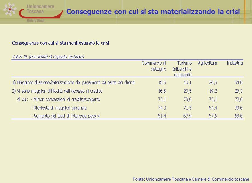 Conseguenze con cui si sta materializzando la crisi Fonte: Unioncamere Toscana e Camere di Commercio toscane