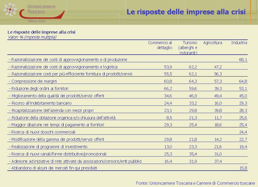 Le risposte delle imprese alla crisi Fonte: Unioncamere Toscana e Camere di Commercio toscane