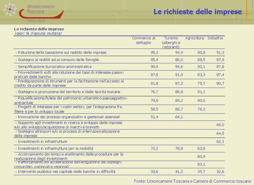 Le richieste delle imprese Fonte: Unioncamere Toscana e Camere di Commercio toscane