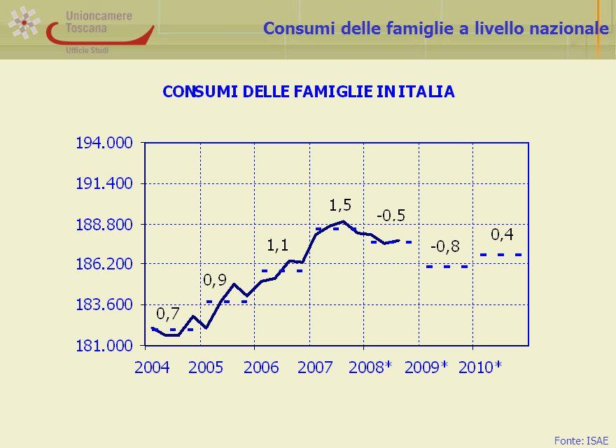 Consumi delle famiglie a livello nazionale Fonte: ISAE